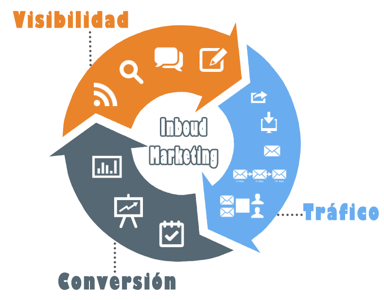 estrategia-inbound-marketing