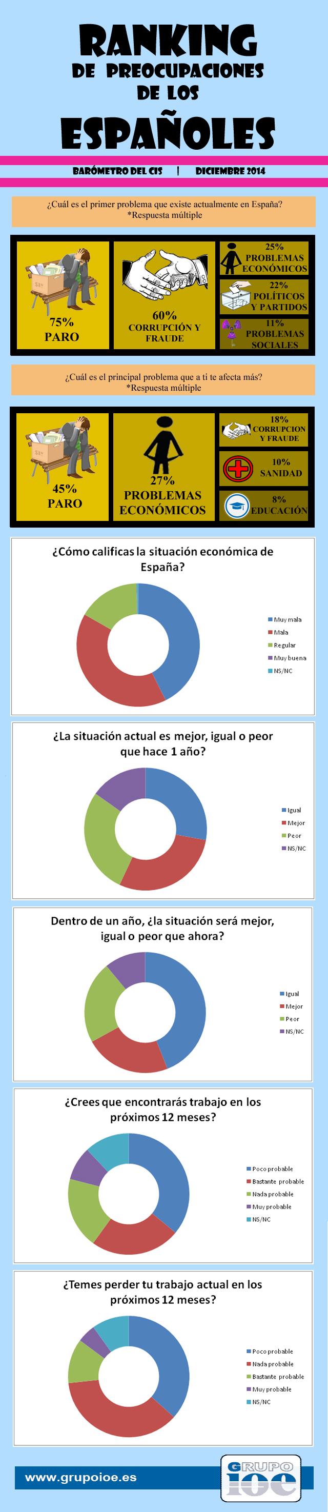 crispación de los españoles