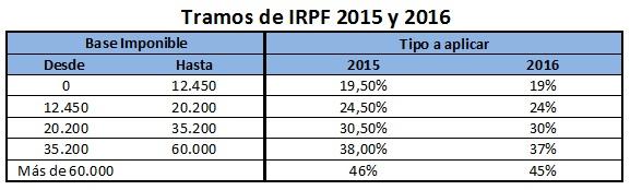 Tramos-IRPF